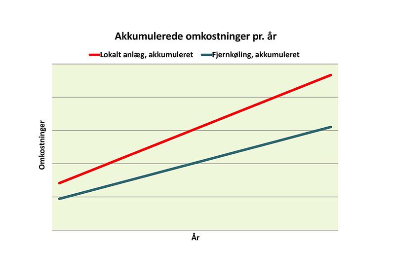 graf der viser de økonomiske fordele ved fjernkøling