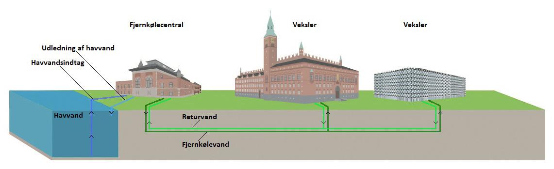 Billede af rørsystem for fjernkøling