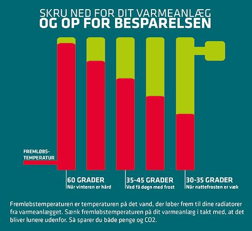 Infografik - skru ned for varmeanlægget og op for besparelsen