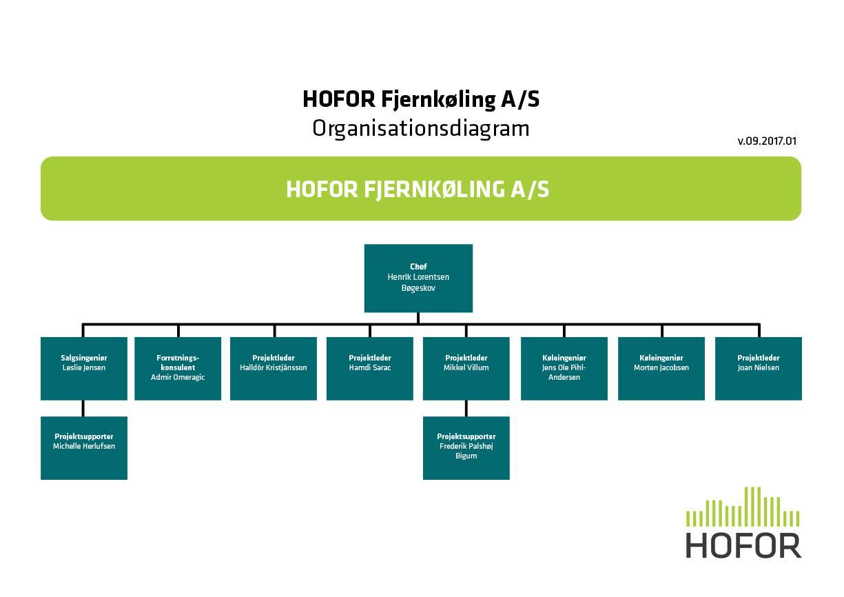 Organisationsdiagram for HOFOR Fjernkøling A/S
